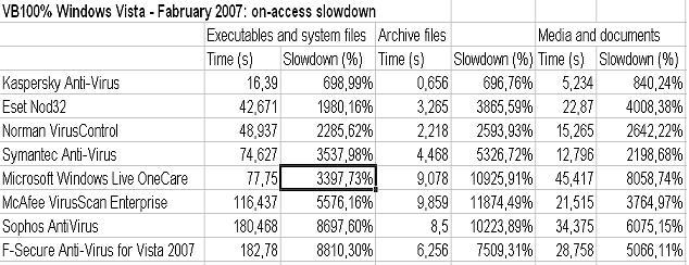 on_access_slowdown.JPG