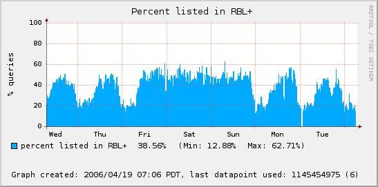 percent_query_graph.jpg