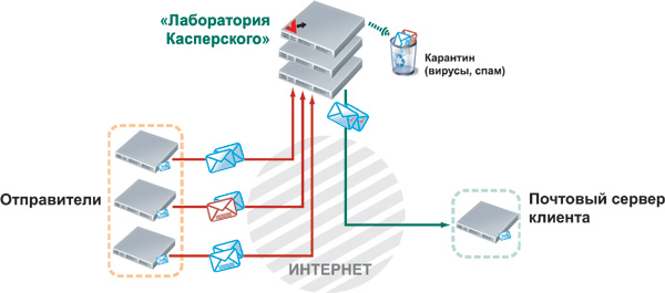 Схема работы Kaspersky Hosted Security