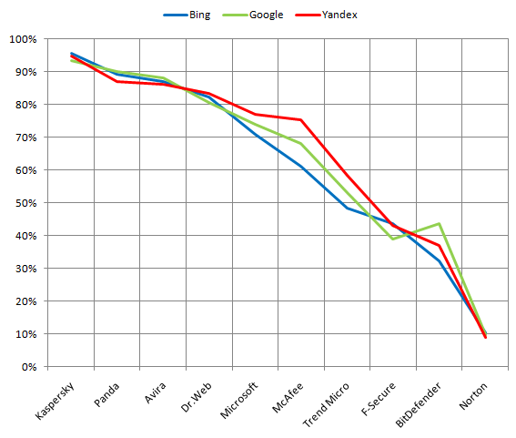 Results of unwelcome websites blocking by Russian search queries for different search engines