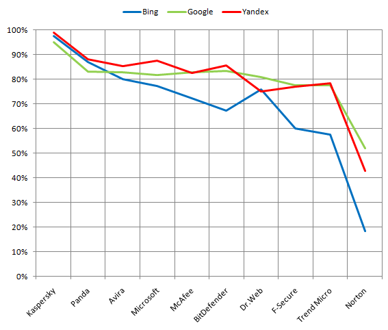 Results of unwelcome web-sites blocking by English search queries for different search engines