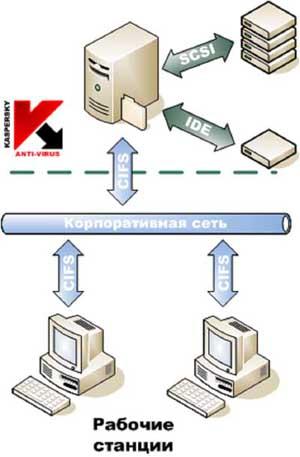 Антивирус Касперского 6.0 для