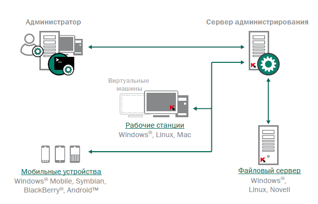 Windows Embedded Standard 2009 Русскую Версию
