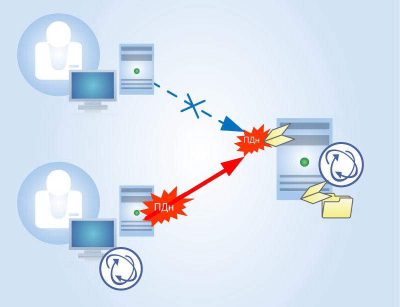 Острые проблемы или как ограничить доступ пользователей к нежелательным интернет