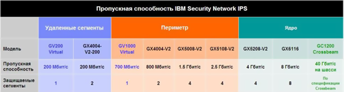 Обзор IBM Security (Proventia) Network Intrusion Prevention System