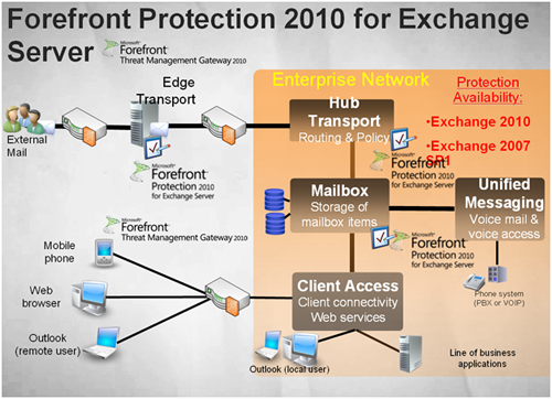 Обзор Microsoft Forefront Protection 2010
