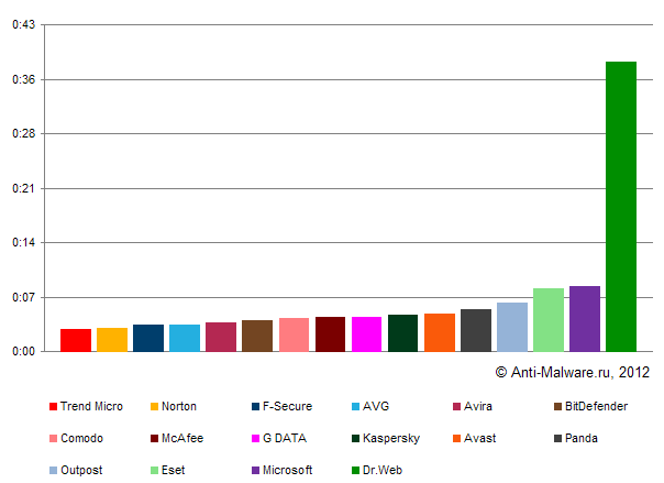 Результаты теста антивирусов на быстродействие (март 2012)